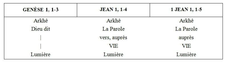 Arkhê parole Gn 1, Jn 1, 1 Jn 1