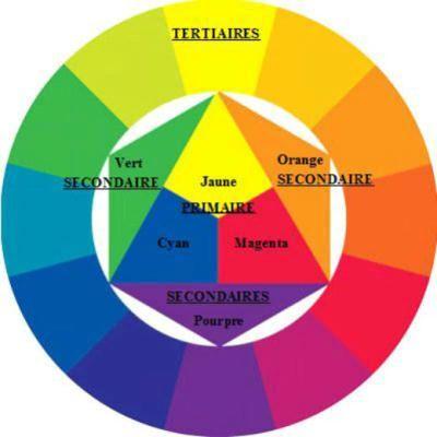 comment associer les couleurs 1 2 et 3 breizh. Black Bedroom Furniture Sets. Home Design Ideas