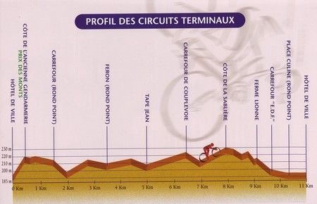 Profil_des_circuits_terminaux