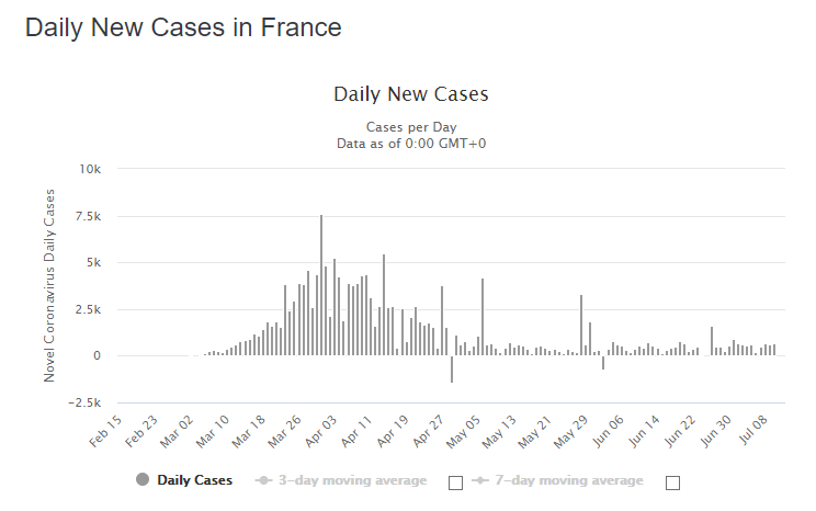2020-07-13 16_08_14-France Coronavirus_ 170,752 Cases and 30,004 Deaths - Worldometer - Opera