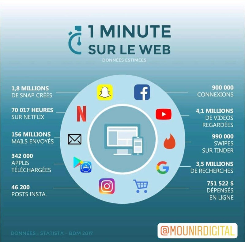 Infographie Mounir Digital 2
