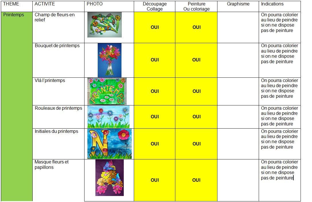 Coronavirus/Continuité des apprentissages- Contribution de Nanoug