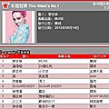 Muse: jolin ranks #1 for her 2nd week on g-music and 5music! + mosaic mv picture