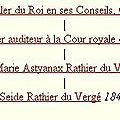 Rathier du Vergé Louis Seide_Lien de parenté avec Pierre Rathier du Vergé