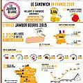 Le marché de la restauration rapide en france en 2015