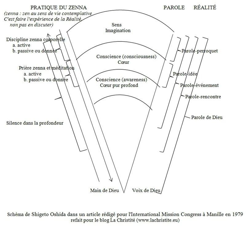 Schéma de Oshida