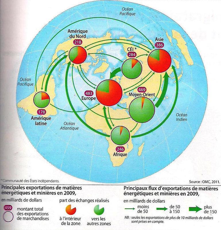 carte flux commerciaux - matières énergétiques et minières
