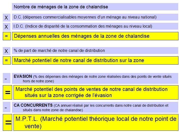 Le Calcul Du Marche Potentiel Theorique Createur De Projet