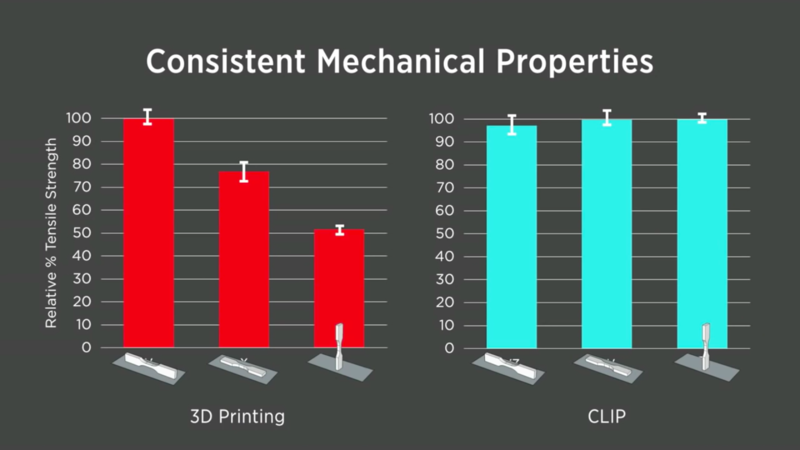 carbon3D additive manufacturing
