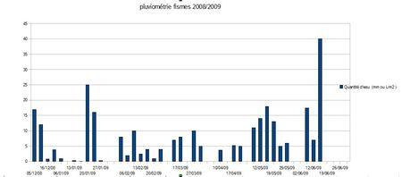 PLUVIOMETRIE_FISMES