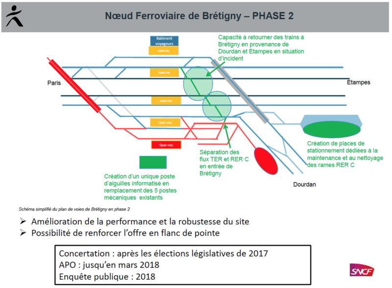 Bretigny_phase_2