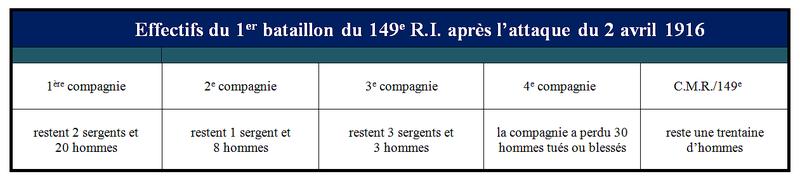 Effectifs_du_1er_bataillon_du_149e_R