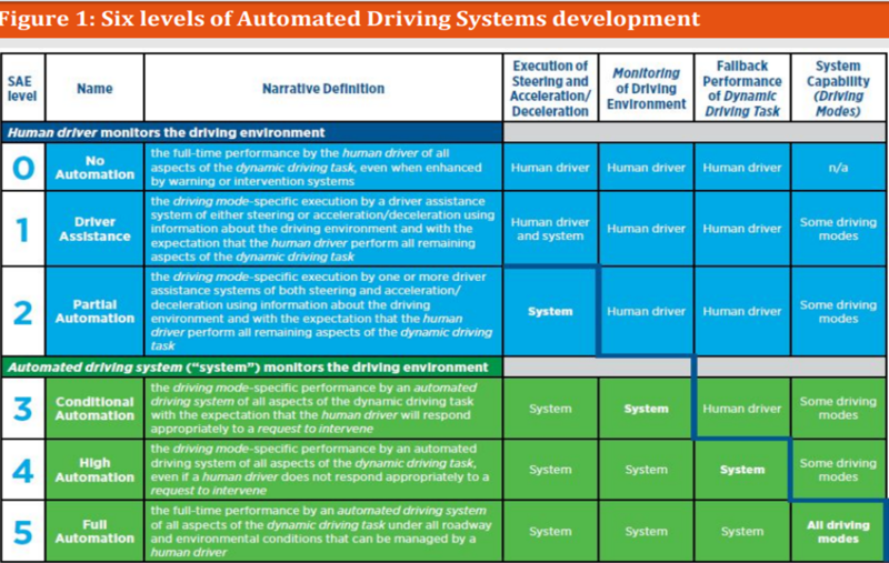 6 levels of autonomous driving