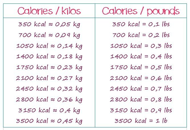 how many calories to burn for a weight loss