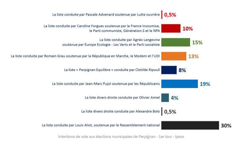 sondage perpignan