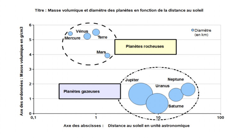photo graphique masse distance