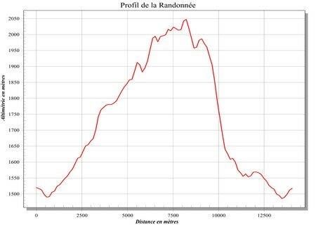 Profil_Randonn_e_Raton