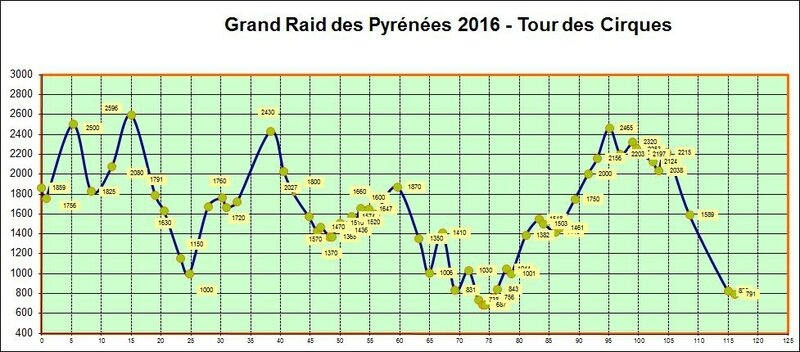 Profil2016Cirques