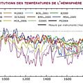 Terminale es: comment peut-on montrer l'implication de deux moélcules dans le réchauffement climatique?