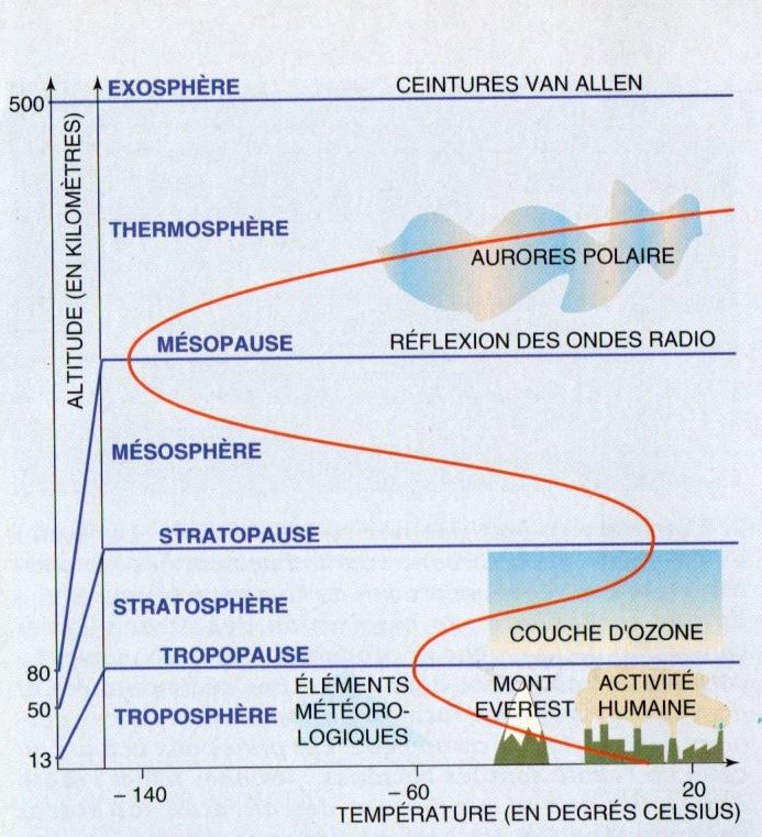 températures atmosphère copie