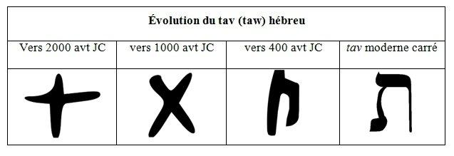 évolution du tav hébreu