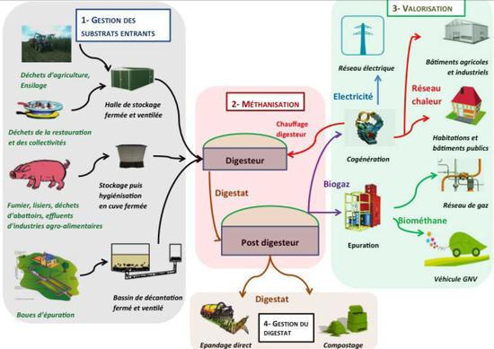 methanisation_biogaz_