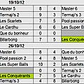 Résultats et classement après les 2 premières journées ...